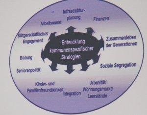 Herausforderungen für das Hochsauerland