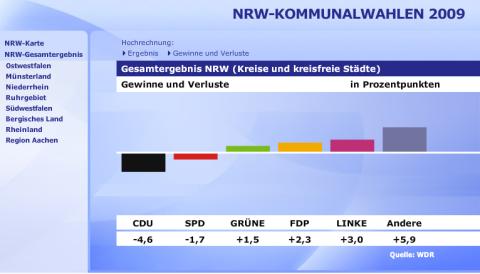 NRW Gewinne und Verluste