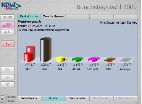 Der Trend für die SPD: Katastrophe komplett!