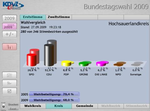 Bundestagswahl im HSK im Vergleich mit 2005