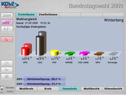 Winterberg: vorläufiges amtliches Endergebnis