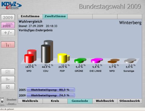 Winterberg: Endergebnis Zweitstimmen