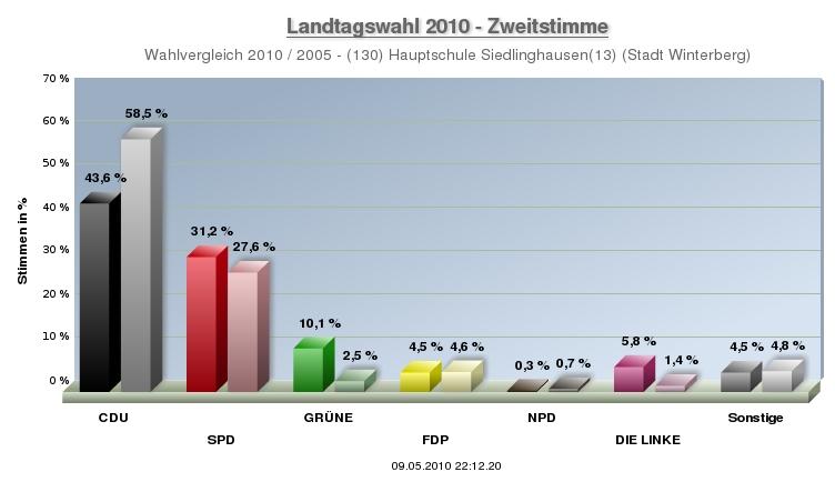 Auch in Siedlinghausen: Herbe Verluste für die CDU