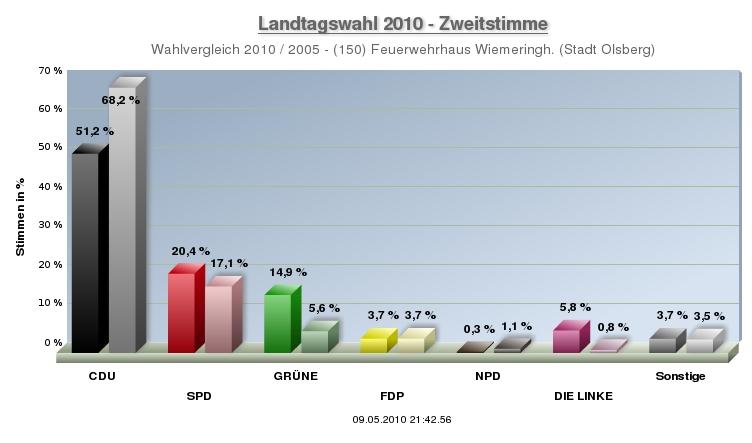 Landtagswahlen 2005/2010 im Vergleich: CDU Absturz, Grüner Höhenflug, Rot und Ganz-Rot heben ab.