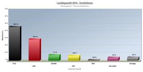 Landtagswahl 2010 HSK fast ausgezählt