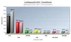 Landtagswahl NRW HSK