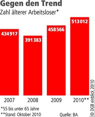 Die Zahl der älteren Arbeitslosen steigt. (grafik: DGB)
