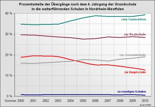 Übergang von der Grundschule zu den weiterführenden Schulen. (grafik: it.nrw)