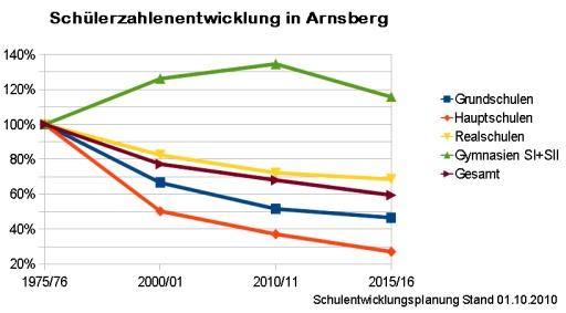 arnsbergschueler20110424