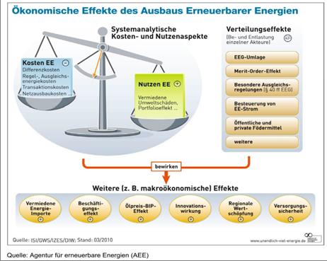 Ökonomische Effekte