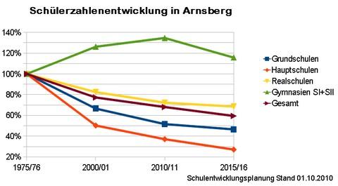 Schulentwicklung in Arnsberg (grafik: spd arnsberg)