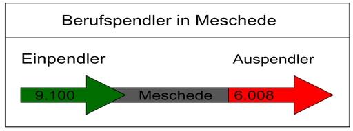 Die Stadt Meschede hat -wie die WP berichtete - 9100 Einpendler, aber nur 6008 Auspendler. (grafik: denkmal)