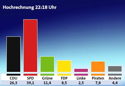 Herbe Verluste für CDU und Linke, Gewinne für die Piraten und die FDP.