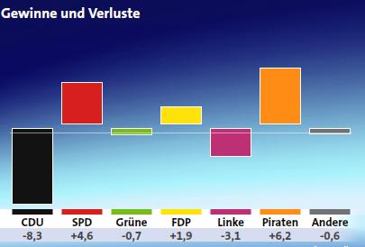 Gewinne: Piraten, SPD, FDP Verluste Grüne(kaum), Linke