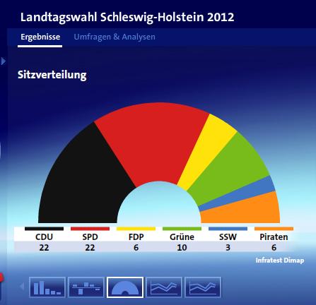 Die voraussichtliche Sitzverteilung in Schleswig-Holstein (screenshot: zoom)