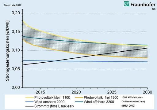 Wie die Grafik des Frauenhofer ISE Institut zeigt, befürworten unsere Politiker mit ihren Offshore-Windparks eine Stromerzeugung die fast doppelt so teuer ist wie Strom aus Onshore-Windparks (grafik: fraunhofer)