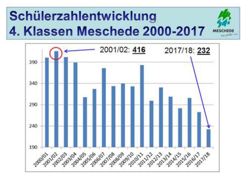 Zurückgehende Schülerzahlen: Um immer weniger Kindern auch künftig optimale Bildungschancen zu bieten, muss die Schulorganisation weiterentwickelt werden. (Grafik: Stadt Meschede)