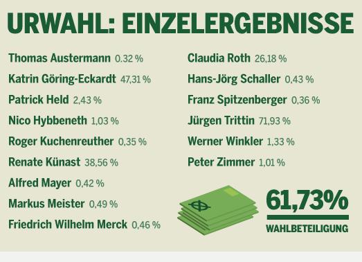 Jürgen Trittin und Katrin Göring-Eckardt haben die Urwahl gewonnen (screenshot)
