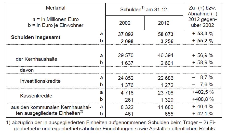 Schulden der Gemeinden Ende 2012