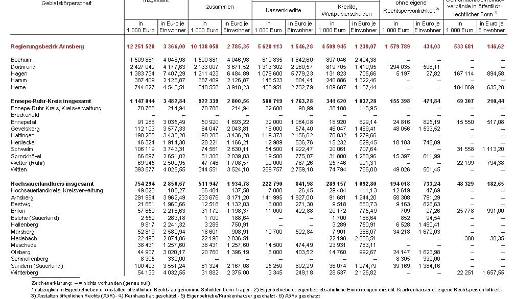 Schulden des HSK 2012