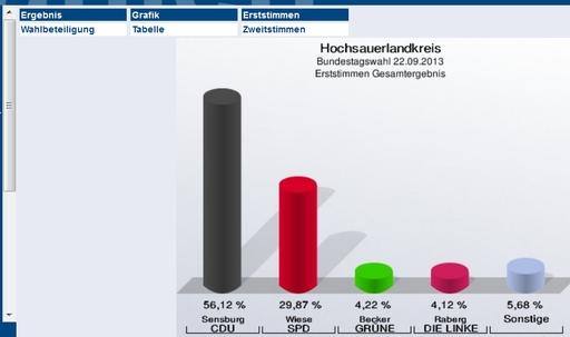Die Erststimmen im HSK (screenshot)