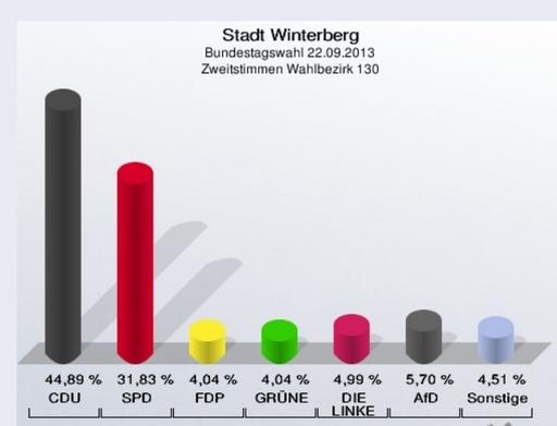 Die Zeitstimmen in Siedlinghausen, Wahllokal 130