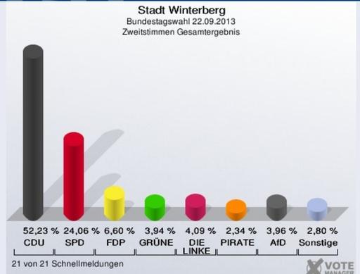 Die Verteilung der Zweitstimmen in Winterberg.