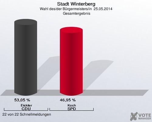 Von 67 auf 53 Prozent. Ein satter Absturz für BM Werner Eickler. (grafik: votemanager)