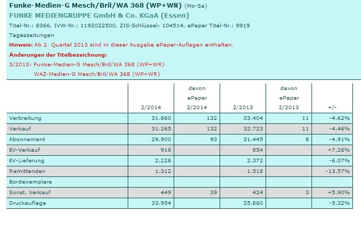 Auf der Website der IVW lassen sich viele solcher Vergleichstabellen zusammenstellen. (screenshot: zoom)