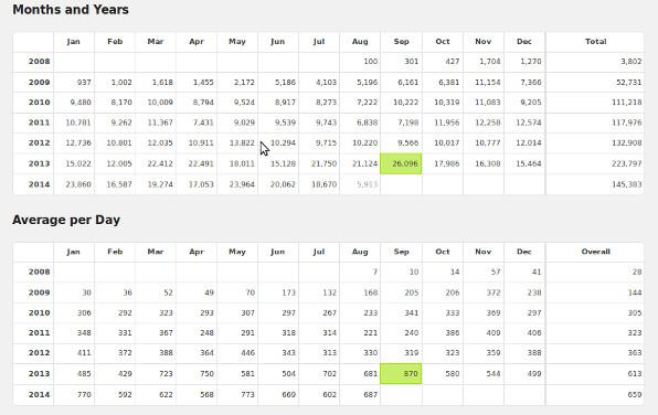 Bis jetzt geht es stetig bergauf.  Screenshot der WordPress-Statistik.