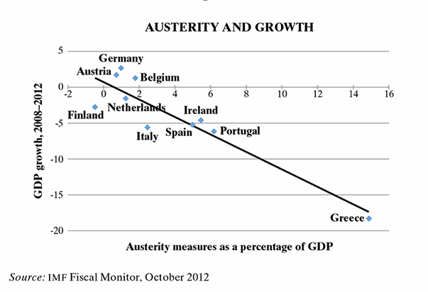 Abb 1.: Krugman, Paul (2013b): How the Case for Austerity has Crumbeled