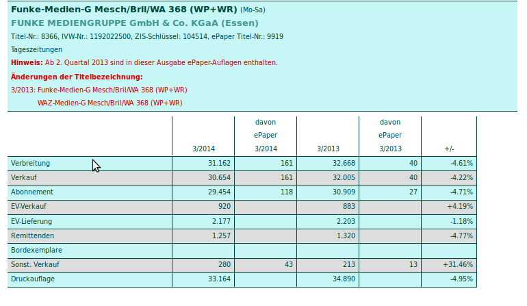 Die neuen Zahlen für die Westalenpost, Ausgabe Meschede/Brilon/Warstein (screenshot)