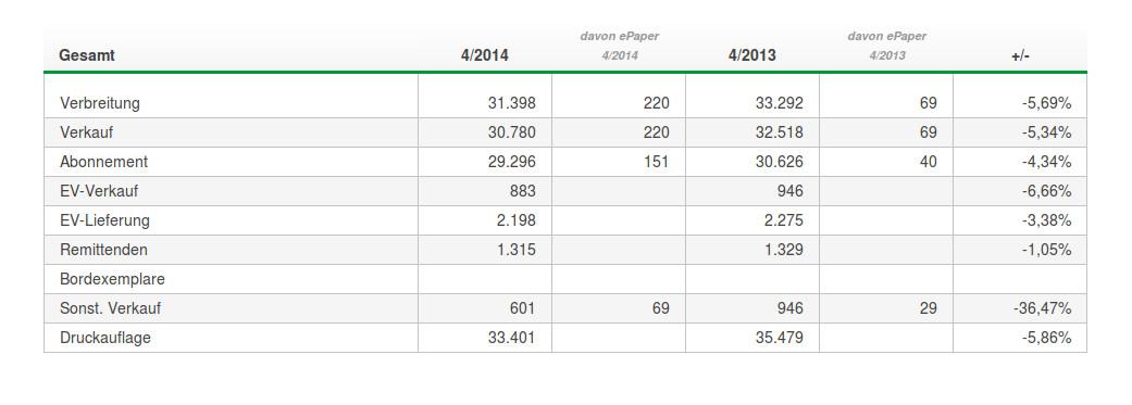 Auflage, Verkauf und Abonnentenzahl der heimischen WP ist auch in diesem Jahr wieder gesunken. (screenshot: zoom)