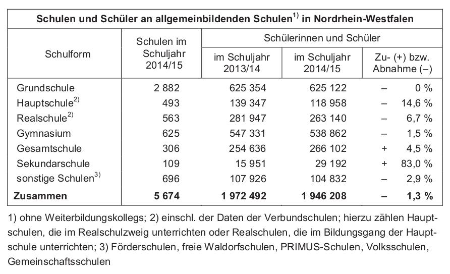 schueler20142015