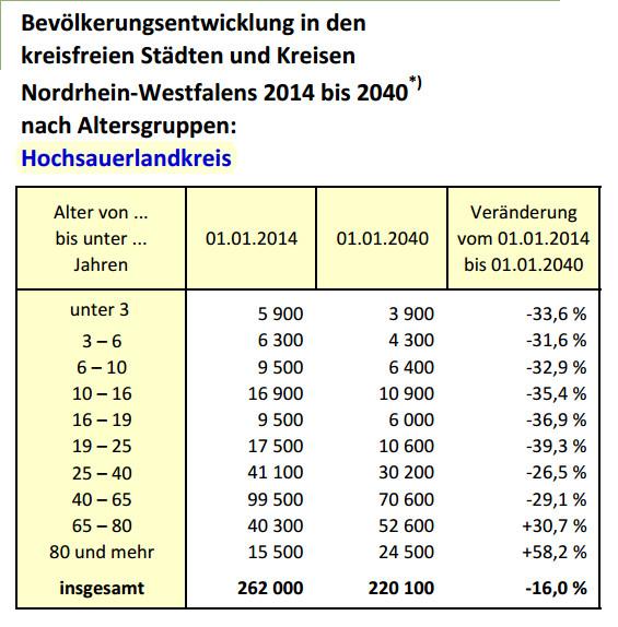 Zahlen zum Gruseln. Der Hochsauerlandkreis wird zum Altenheim. (grafik: it.nrw)