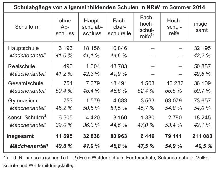 Frauenpower? Mädchen erobern das Abitur, Jungen die Haupt- und sonstigen Schulen. (grafik: it.nrw)