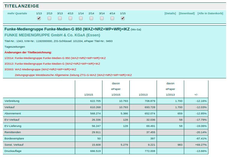 Über einen Zeitraum von zwei Jahren haben die Tageszeitungen der Funke-Gruppe zweistellige Verluste bei Abos, Verkauf und Druckauflage erlitten. (screenshot: zoom)