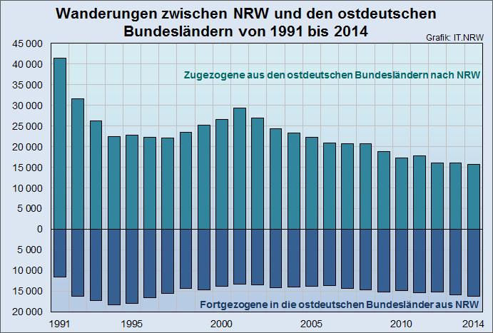 Im vergangenen Jahr zogen erstmals mehr Menschen von Nordrhein-Westfalen in die östlichen Bundesländer als in die entgegengesetzte Richtung. (grafik: it.nrw)