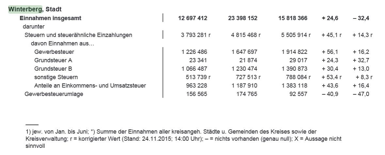 Ein aufälliger Rückgang der Einnahmen von 2014 zu 2015.