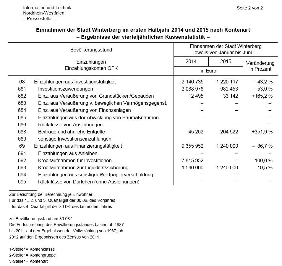 Da haben wir den Schuldigen für den Einbruch der Einnahmen: ein Kredit über 7 Millionen Euro.