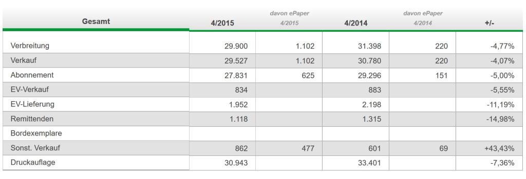Die gedruckten Zeitungen verlieren weiterhin Abonnentinnen und Abonnenten. (screenshot: ivw)