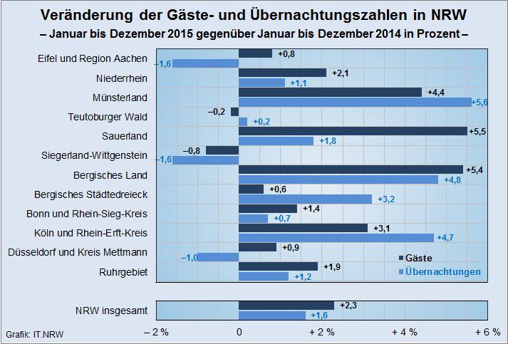 Das Gäste- und Übernachtungsaufkommen war im Jahr 2015 in nahezu allen Regionen NRWs höher als im Vorjahr (grafik: IT.NRW).