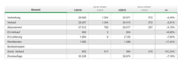 Die Westfalenpost verliert, wie die meisten Print-Medien, Abonnenten. (screenshot quelle: ivw)