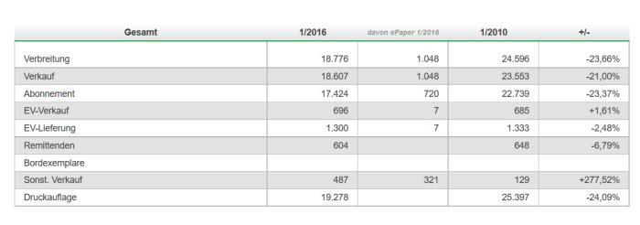 Die Zahlen für die WP in Arnsberg sind auch nicht ermutigend.