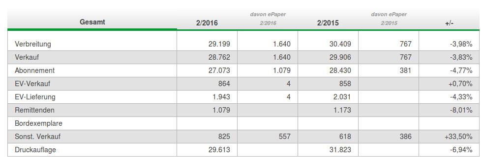 Auch im letzten Jahr keine positive Entwicklung bei der WP im Hochsauerland.