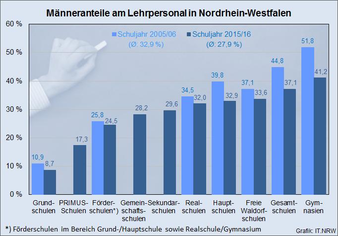 Männeranteil am Lehrpersonal in NRW. (grafik: it.nrw)