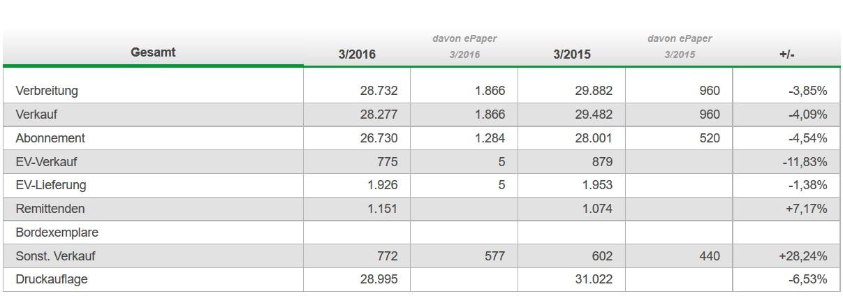 Auch im dritten Quartal Verluse für die WP/WR in Meschede, Warstein und Brilon. (screenshot: ivw)